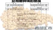 豆粕厂库交割、转现制度