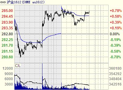 金融市场不稳定期 推动黄金价格上涨