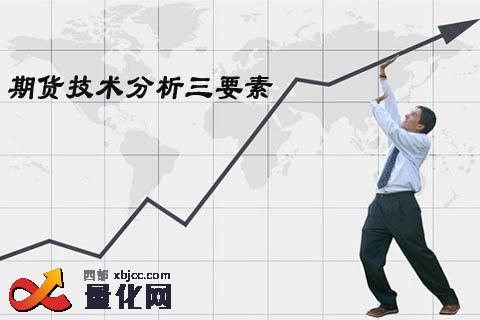期货技术分析无非价格时间仓位三要素