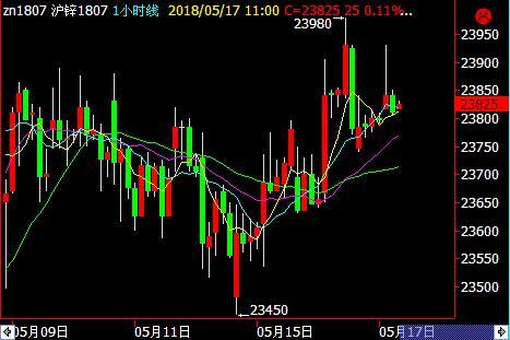 沪锌价格并不具备持续上涨的条件