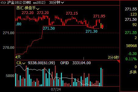 美元指数两连跌、黄金价格反弹