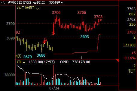 美元指数上涨减弱、利好黄金白银价格
